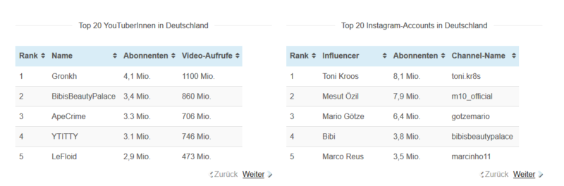 top 20 influencer_agentur junges herz