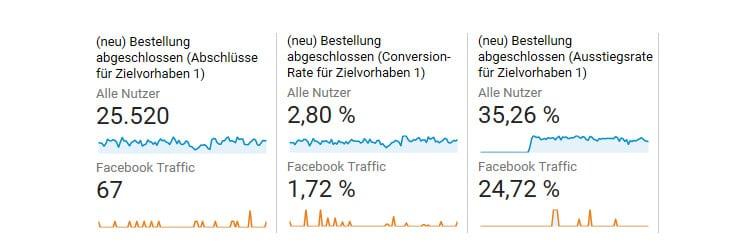 Beweisstück 3: Anteil der Conversions über den Facebook-Traffic. Die Facebook-Nutzer wollen nicht nur unterhalten werden, sie interessieren sich wirklich für die Produkte – und wenn ihnen gefällt, was sie sehen, dann kaufen sie auch!