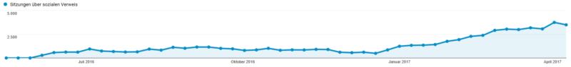 Beweisstück 1: Entwicklung des Traffics über Pinterest bei einem neu erstellten Profil (saisonale Schwankungen). Vor weniger als einem Jahr angefangen bei 0, kommen mittlerweile über 10.000 Besucher pro Monat von Pinterest auf die Webseite. Tendenz weiterhin steigend. Der Arbeitsaufwand liegt in diesem Fall bei circa 8 Stunden pro Monat.