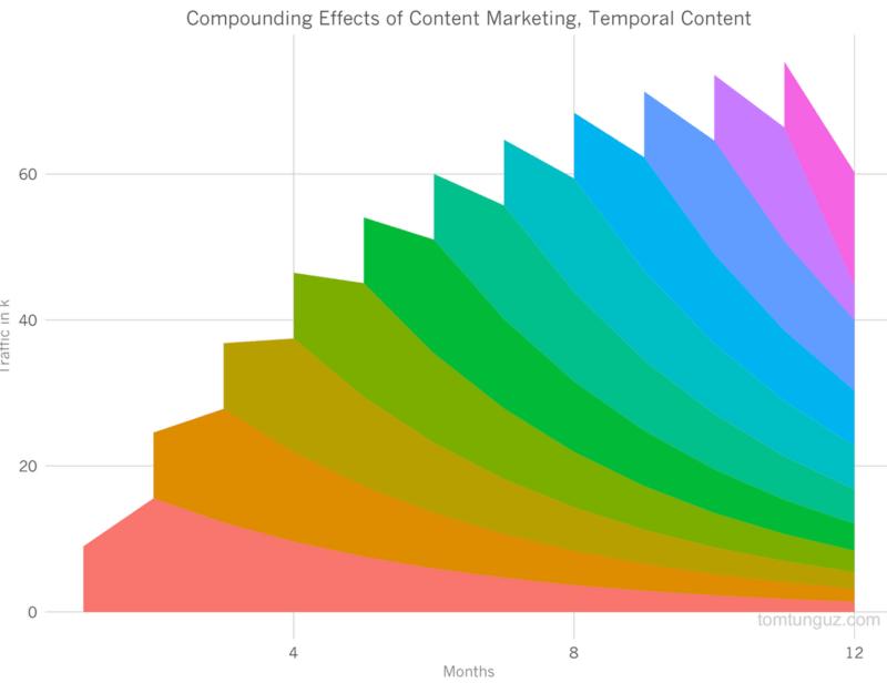 Compounding Effect Temporal Content_Tomasz Tunguz