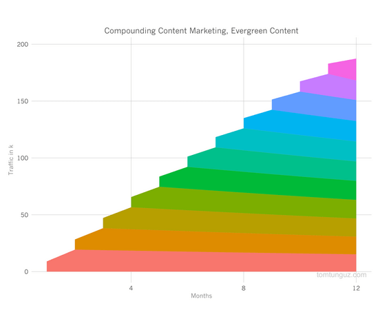 Compounding Effect von Evergreen Content_Tomasz Tunguz