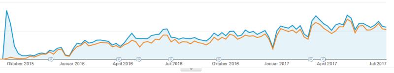 Traffic Evergreen Content_Beispiel C