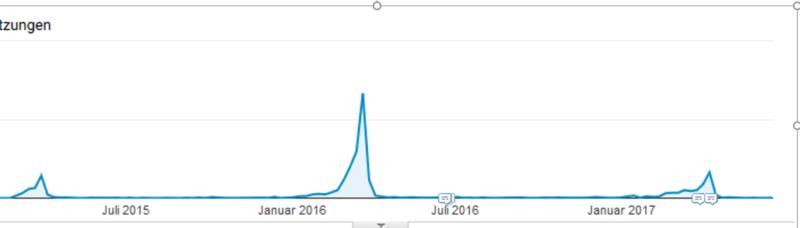 Traffic Saisonaler Content_Beispiel D