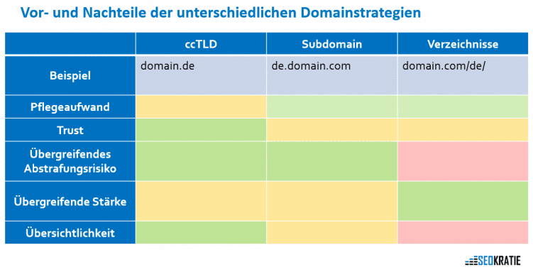 domainstrategien für internationales seo