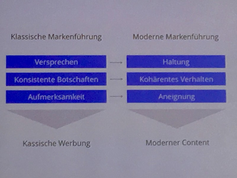 moderne-Markenführung2
