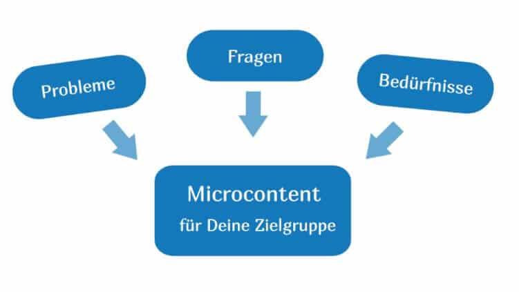 Microcontent für die Zielgruppe erstellen
