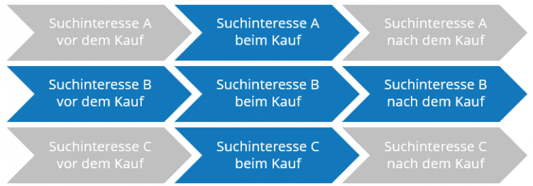 holistische userjourney