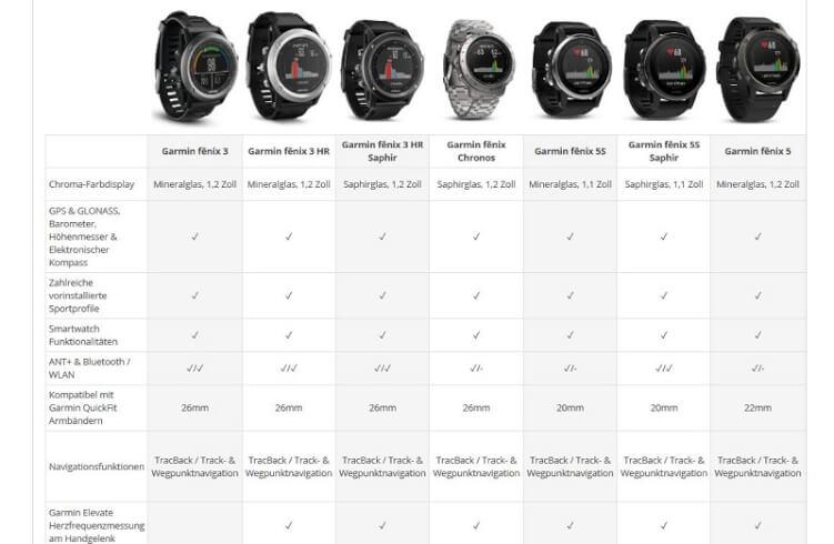 Tabelle mit unterschiedlichen Smart Watch Modellen