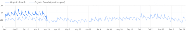google data studio traffic