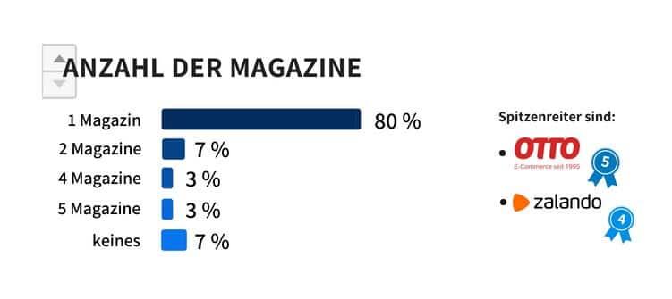 Anzahl der Unternehmensmagazine der Online Shops – Online-Marketing-Studie