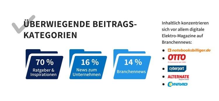 Beitragskategorien auf Unternehmensmagazinen - Online-Marketing-Studie