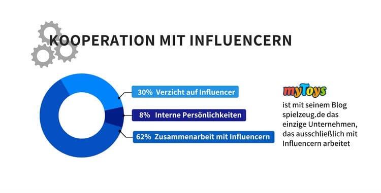 Kooperation mit Influencern - - Online-Marketing-Studie