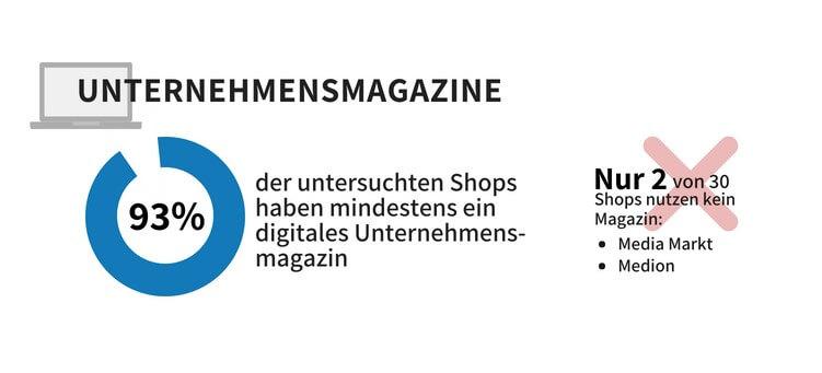 Online Shops mit Unternehmensmagazinen - Online-Marketing-Studie