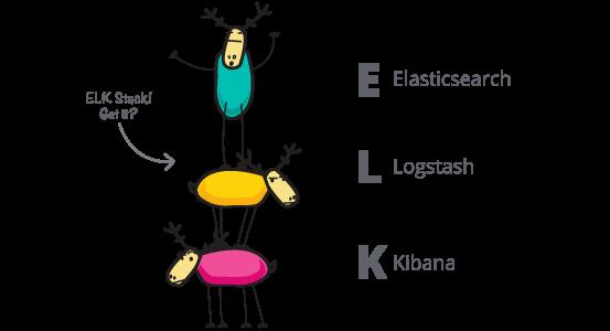 ELK-Stack: 3 elks stacked