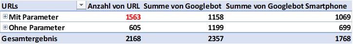 gecrawlte parameter googlebot