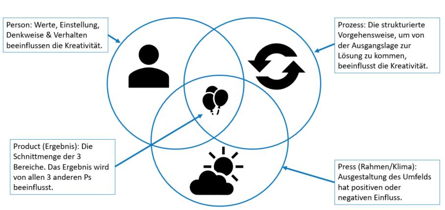 4P-Modell von Mel Rhodes zur Verdeutlichung von Einflussfaktoren auf die Kreativität.