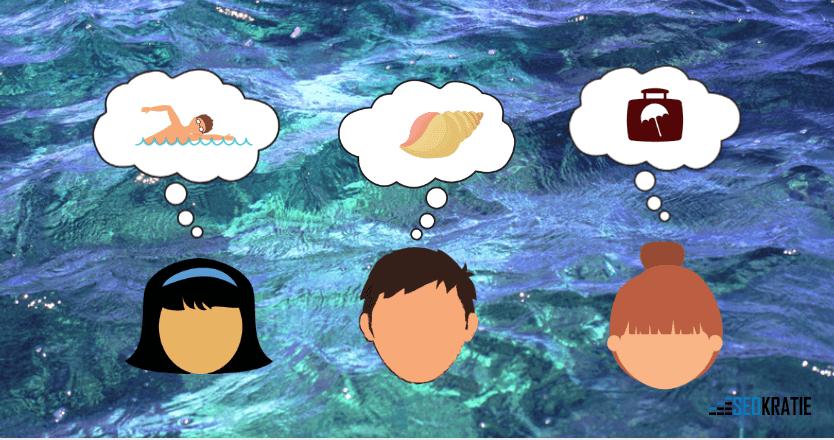 Kreativitätstechniken schulen auch die Assoziationsfähigkeit wie hier exemplarisch an der Grafik (von Meer zu Muschel, Schwimmen und Koffer) zu sehen.