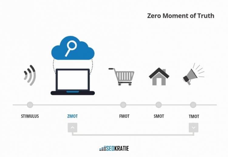 Googles Mental Marketing Model mit ZMOT