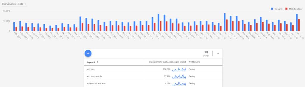 Daten aus Google Ads als Argumente, um SEO-Ziele zu erreichen