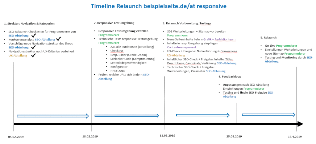 Timeline eines SEO-Projektes mit Powerpoint, um zu verdeutlichen, wie man die SEO-Ziele erreicht