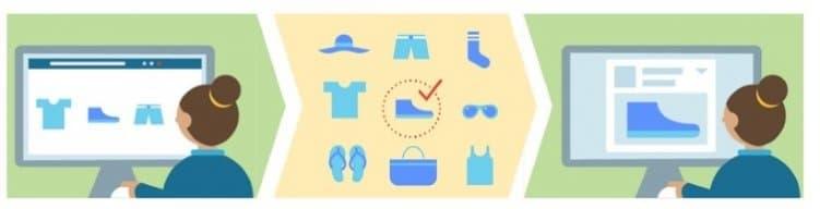 Je nachdem welches Produkt auf der Webseite angesehen wurde, wird das entsprechende Produkte aus dem Katalog in der Werbeanzeigen angezeigt.