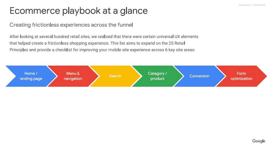 UX-Playbook für Online Shops