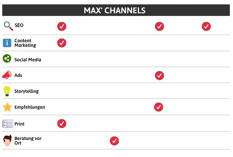 Steps und Channels in der Customer Journey Map