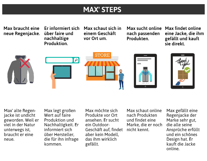 Steps in der Customer Journey Map