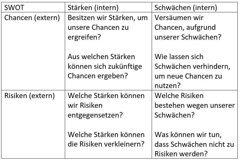 tabelle-mit-fragen-zu-swot-strategie