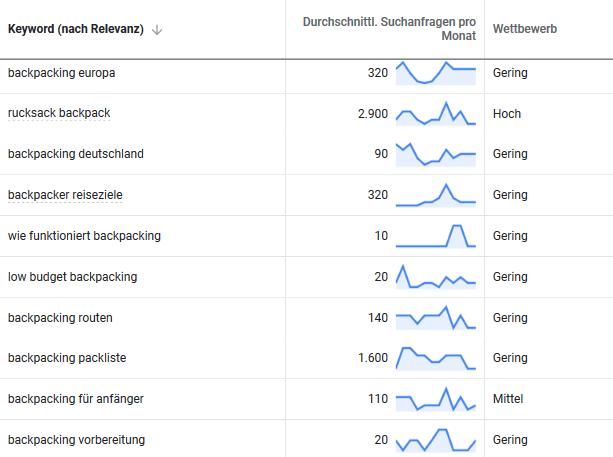 Google Keyword-Planer für Content Cluster