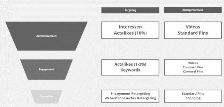 Beispiel für mögliches Zielgruppen-Targeting und passende Anzeigenformate.