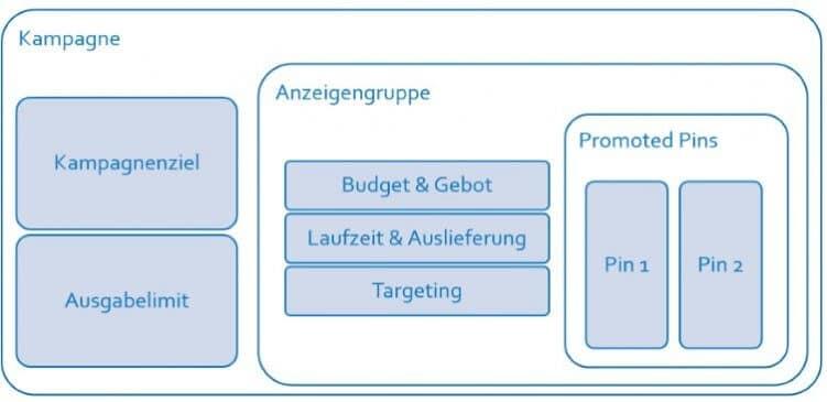 Überblick der Kampagnenstruktur und Einstellungsoptionen.