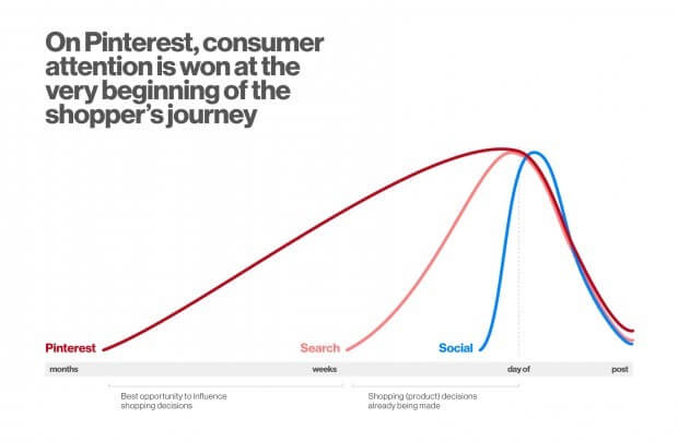 Diese Grafik von Pinterest zeigt, dass die Aufmerksamkeit der Kunden schon früh im Entscheidungsprozess erreicht wird.