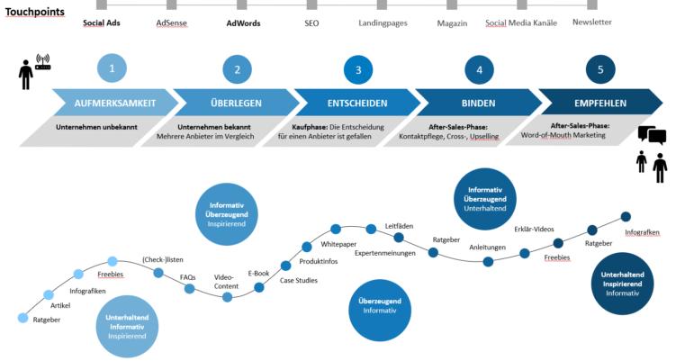 customer journey und touchpoints
