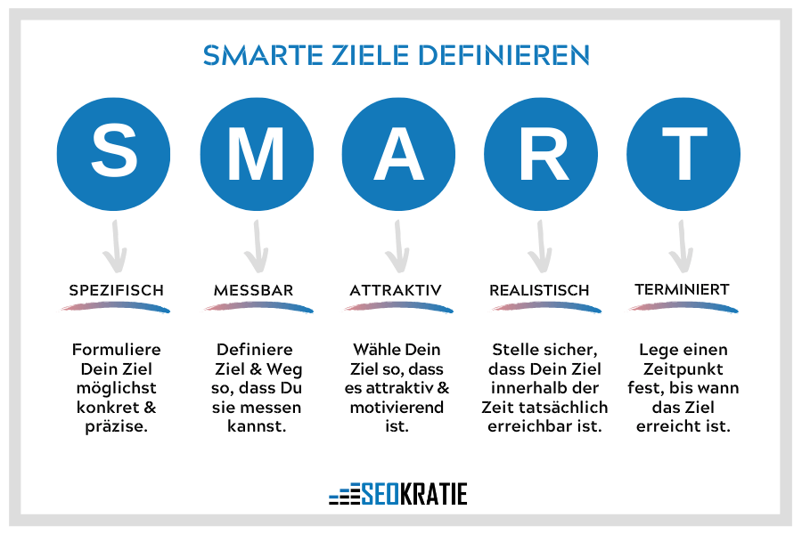 Smarte Ziele für E-Mail.-Marketing-Strategie definieren