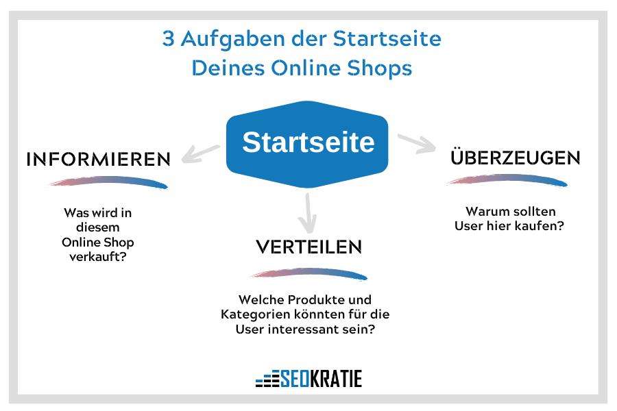 Aufgaben der Online Shop Startseite