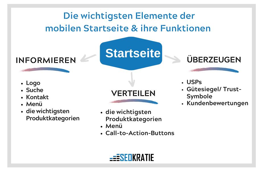 Elemente einer mobilen Startseite