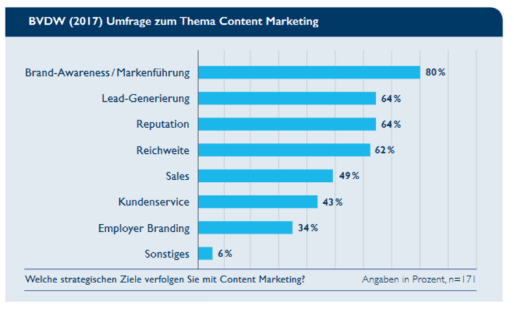 Umfrage BVDW 2017: Ziele für Content Marketing